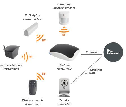 Myfox pack hc2 s curit - Myfox home control ...