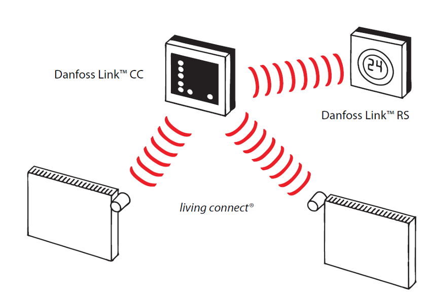 Danfoss Link Living Connect Head E 014g0002
